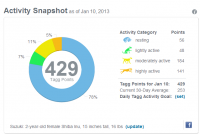 Activity Ring Graph and Tagg Points